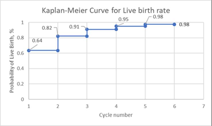 Kaplan-Meier graph to support AI machine blog | RSC of The San Francisco Bay Area